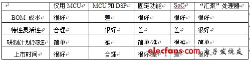 Table 1: Comparison of VoIP device processors based on key decision criteria.