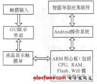 Fig. 2 Intelligent tour guide system platform frame design