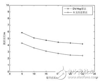 Figure 4 Ranging error when the communication radius is 20 m