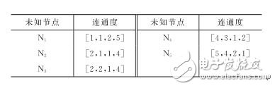 Table 1 Connectivity of unknown nodes