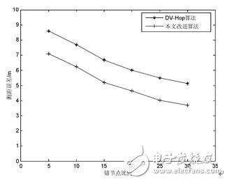 Figure 3 Ranging error when the communication radius is 10 m