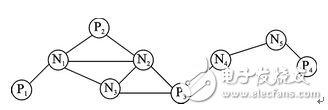 Figure 1 node distribution map