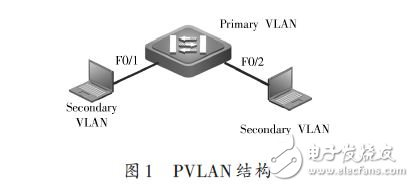 PVLAN structure