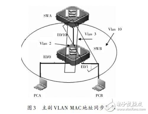 Primary and secondary VLAN MAC address synchronization technology
