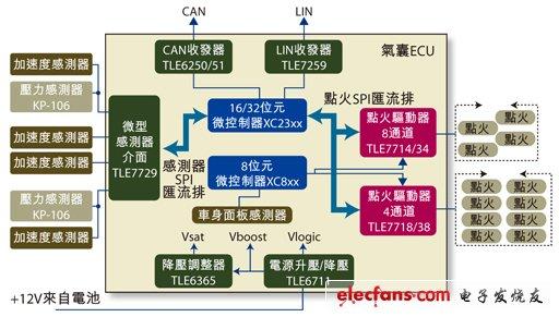 Figure 1: ECU diagram of airbag.