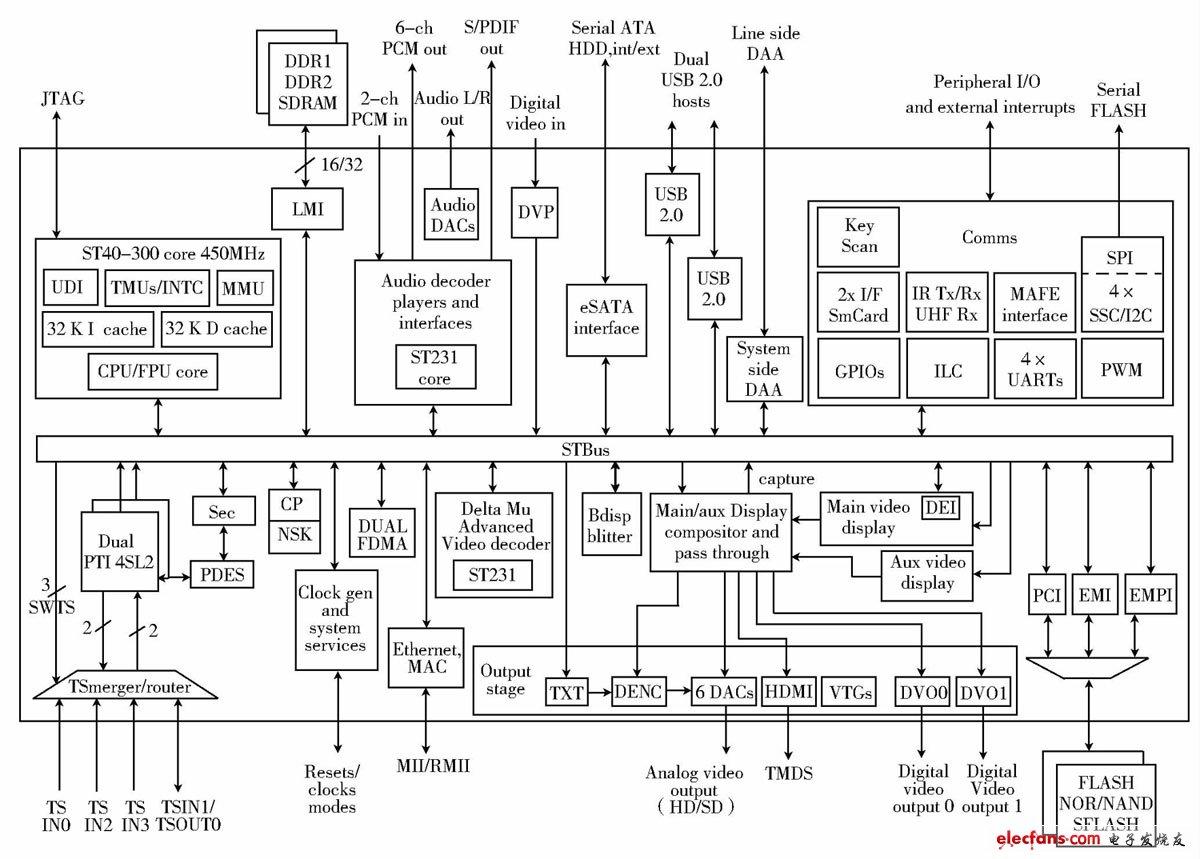 Figure 1 STi7105 schematic diagram