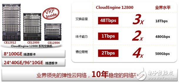Huawei Cloud Fabric Data Center Network Solution