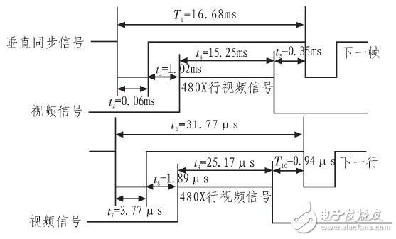 Design of VGA Display System Based on ARM Processor S3C2440