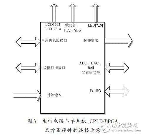 System hardware connection diagram