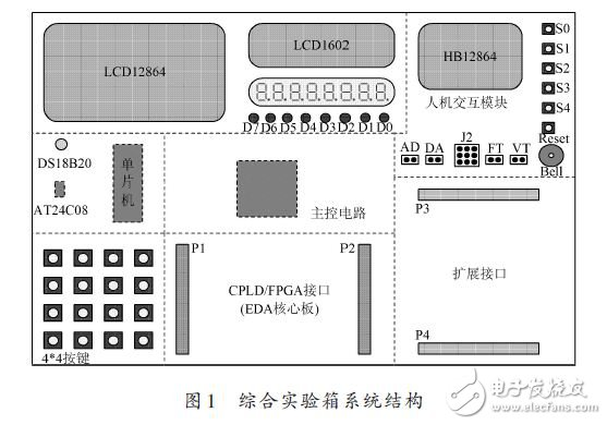 Integrated experimental box system structure
