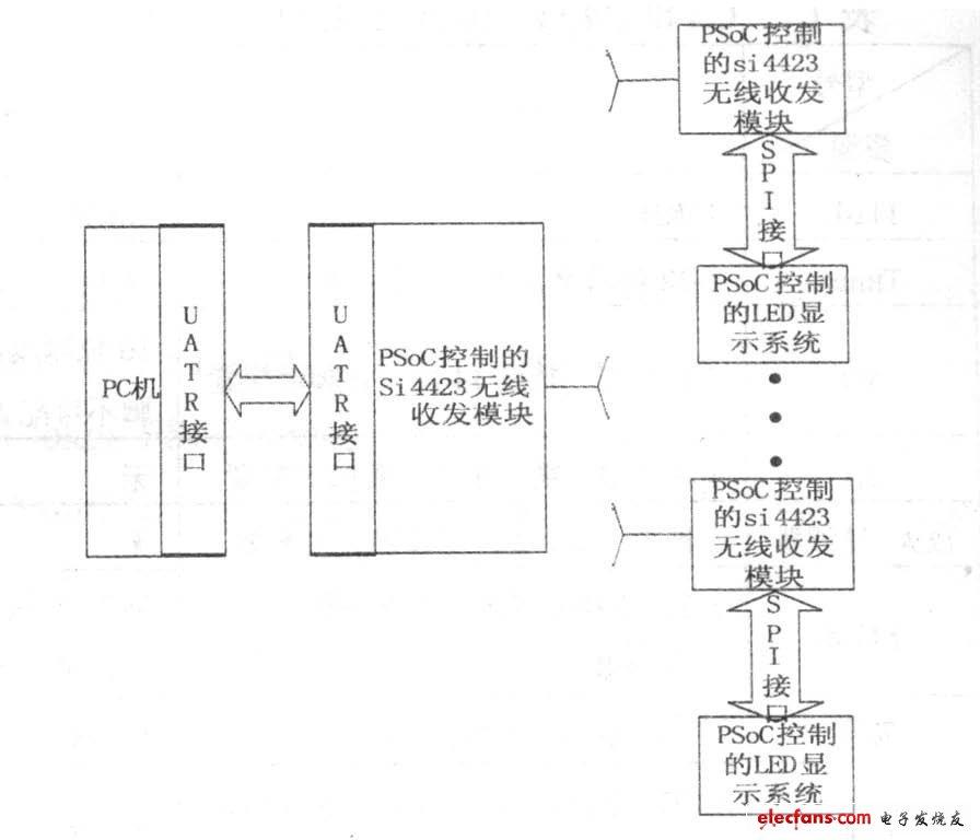 Figure 3 Hardware block diagram of PSoC-based versatile reduced-size LED dot matrix system and PC communication
