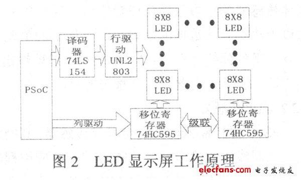 Figure 2 LED display works
