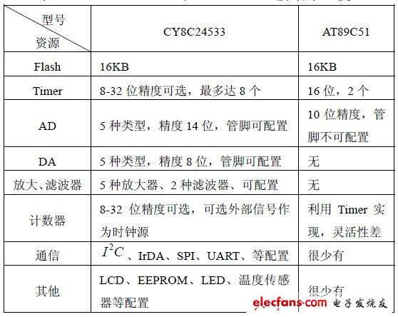 Table 1 Comparison between CY8C24533 and AT89C51