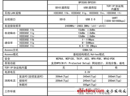 """BP3580/BP3591"" specification summary"