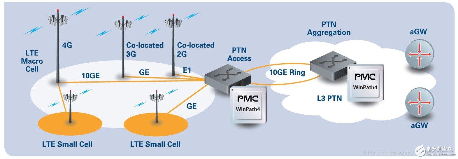Figure 1 LTE backhaul network icon