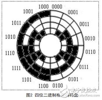 Four-bit binary Gray code disk