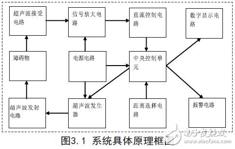 System specific block diagram