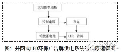 Functional block diagram of grid-connected LED environmental protection billboard power supply system