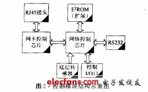 Control module structure diagram