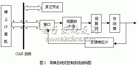 Structure diagram of missile bus control system