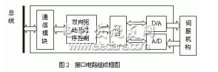 Interface circuit between electro-hydraulic servo mechanism and CAN bus