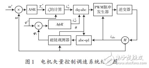 Structure diagram of motor vector control speed regulation system