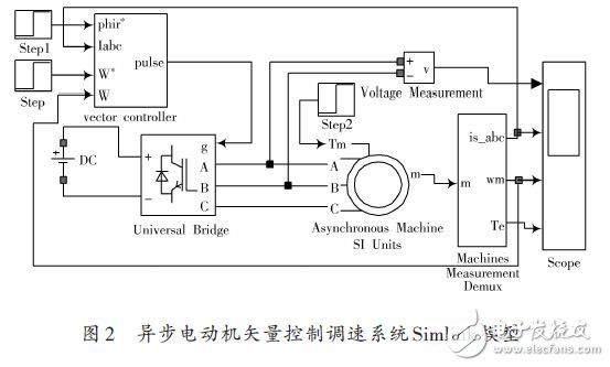 Simlink model of asynchronous motor vector control speed regulation system
