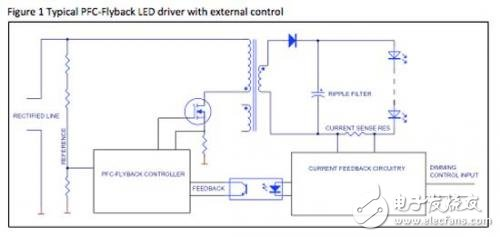 Figure 1 Typical Flyback Power Factor Correction LED Driver and External Control