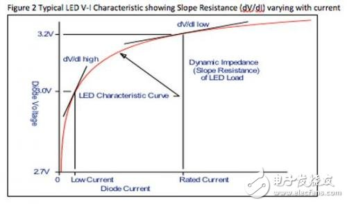Figure 2 Volt-ampere characteristics of a typical LED show different currents of slope resistance