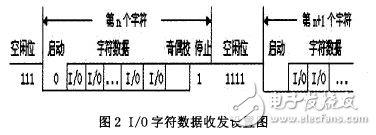 I/O character data transceiving setup diagram