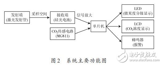 System main function chart