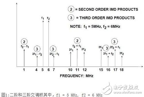 Figure 1 Second-order and third-order intermodulation products