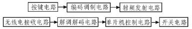 System composition block diagram