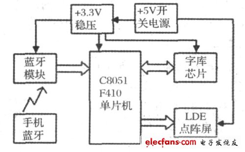 Figure 1 System composition