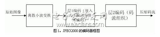 JPEG2000 encoder block diagram