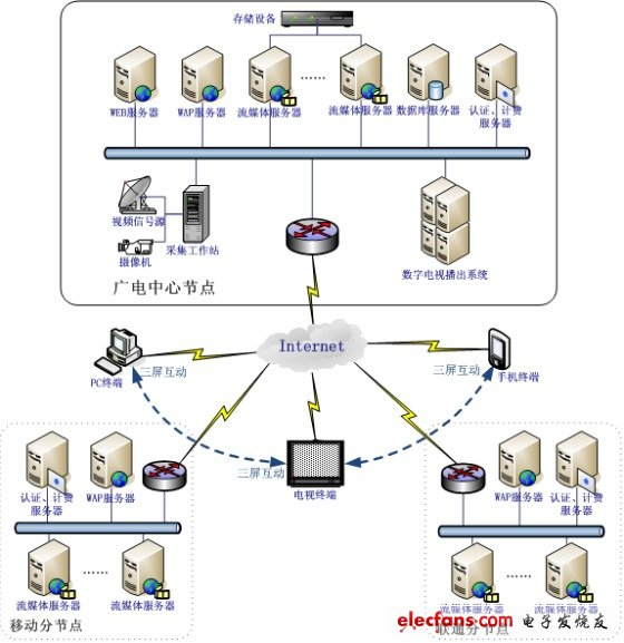 Defining HD Network TV Technology Based on Seamless Time-Shift Playback