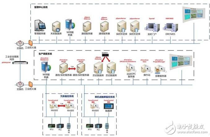 Summary of SCADA Automation Software Platform