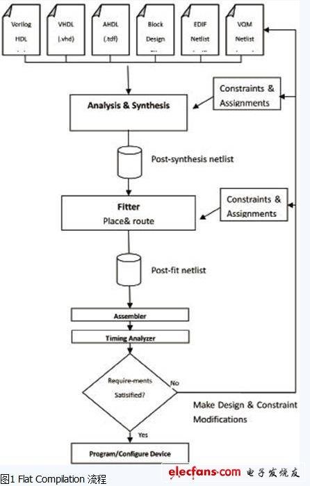 System FPGA compilation process