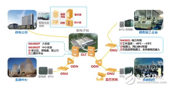 Network diagram of xPON distribution automation communication private network solution