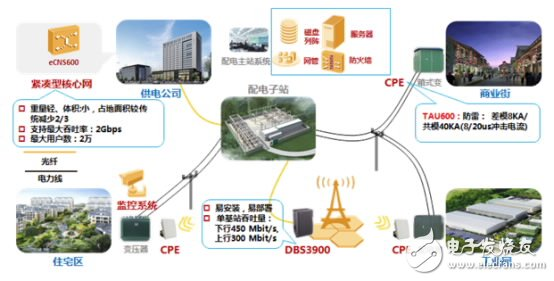 LTE distribution automation communication private network solution network diagram