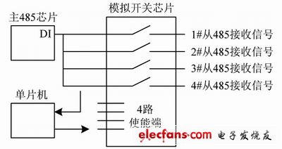 Functional block diagram of automatic fault isolation module