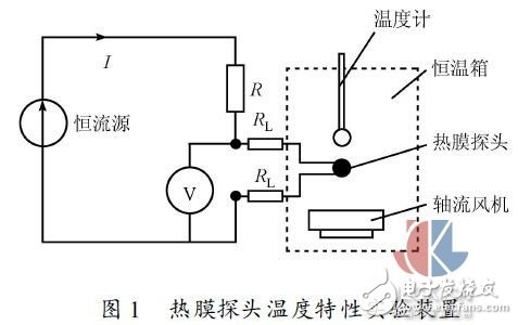 Multi-point hot gas mass flow test method experiment