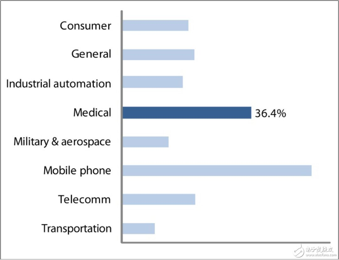 Figure 1 Ratio of projects that first select an operating system in different industries