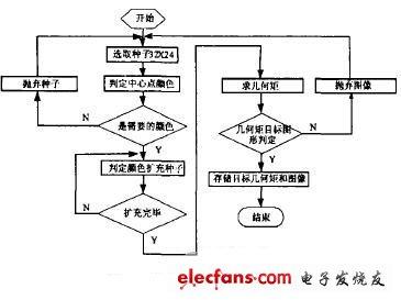 Flow chart of image recognition segmentation