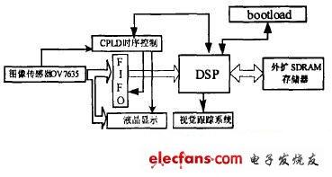 Functional block diagram of system hardware circuit