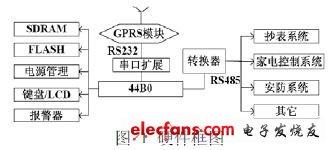 Block diagram of the hardware part