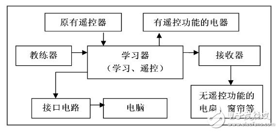 Overall block diagram of the hardware system