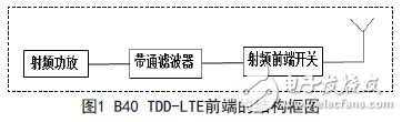 Block diagram of the B40 TDD-LTE front end