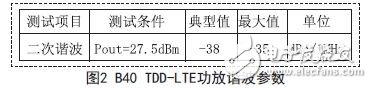 B40 TDD-LTE power amplifier harmonic parameters