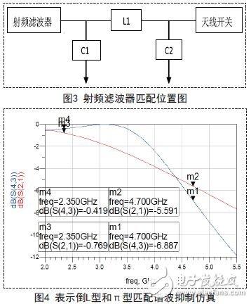 LC filter simulation and debugging